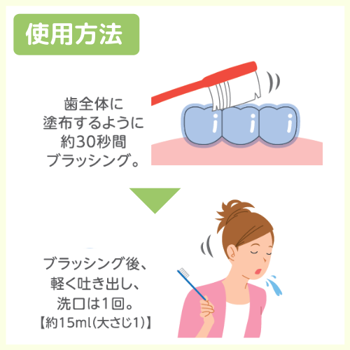 チェックアップ ジェル ミント味 (Check-Up gel)